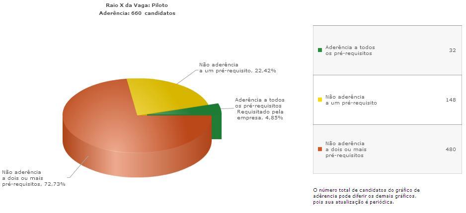 Gráfico: aderência ao Programa ASA