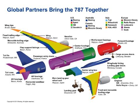 Gráfico por peças dos fornecedores do 787.