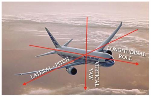 Eixos de um Avião